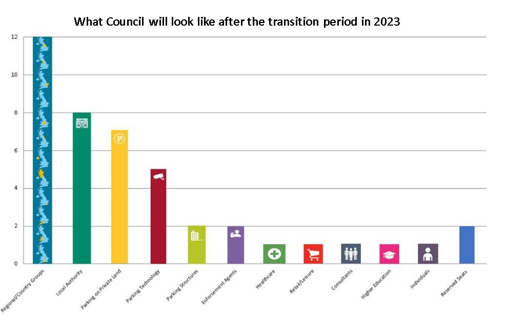 727 Council after Transition