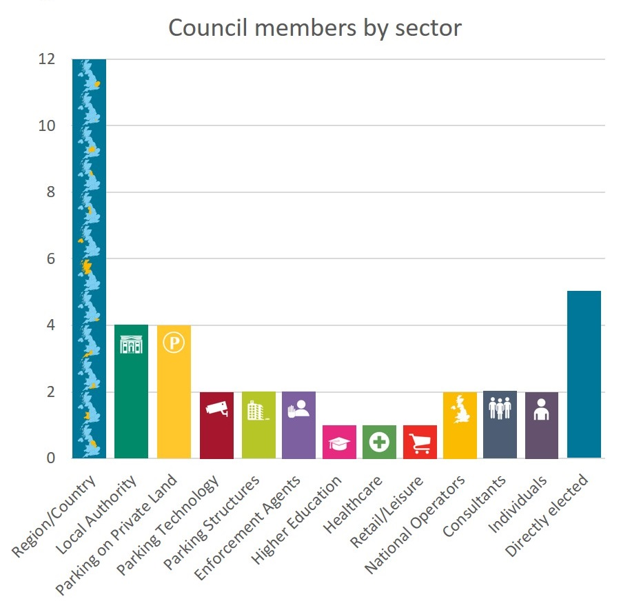 Bar chart of sectors 2