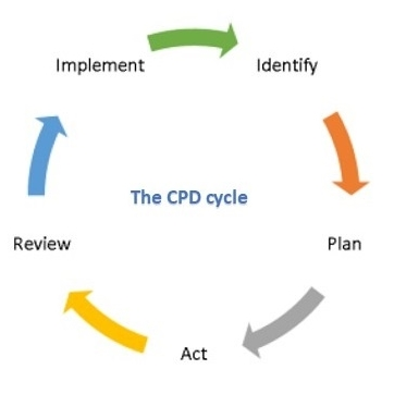 the CPD cycle