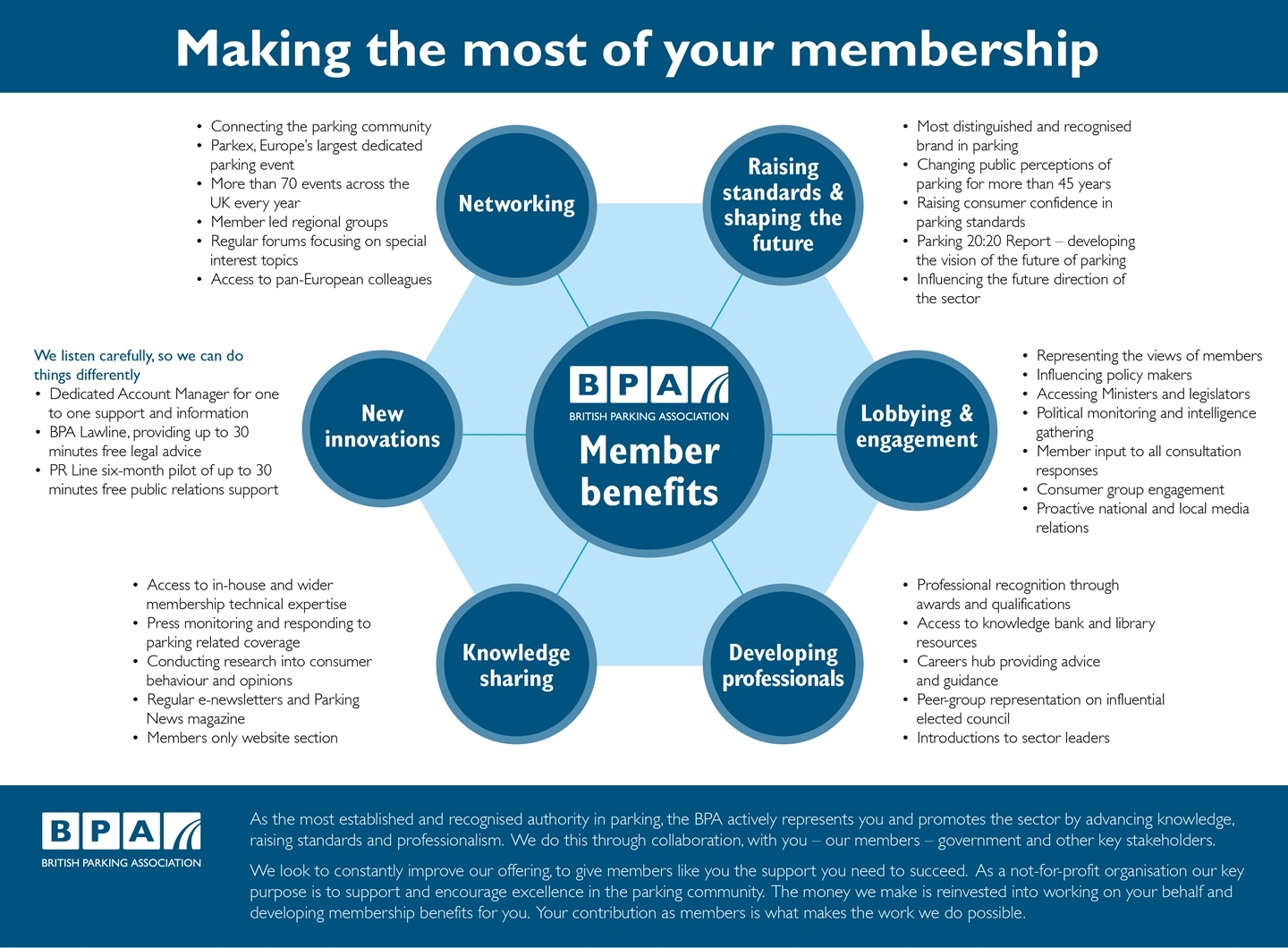 BPA-Make-The-Most-Of-Membership-infographic-v8-02 2