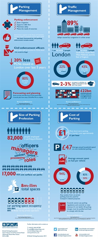 Parking Facts infographic - May 2014